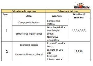 Prova C1 de Valencia