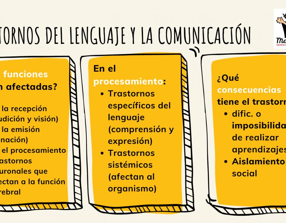 clasificacion trastornos lenguaje